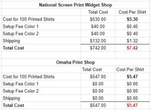 Screen Printing Setup Costs